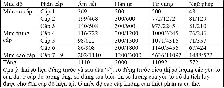 Bảng số liệu các yếu tố trong tiêu chuẩn mới tiếng Trung