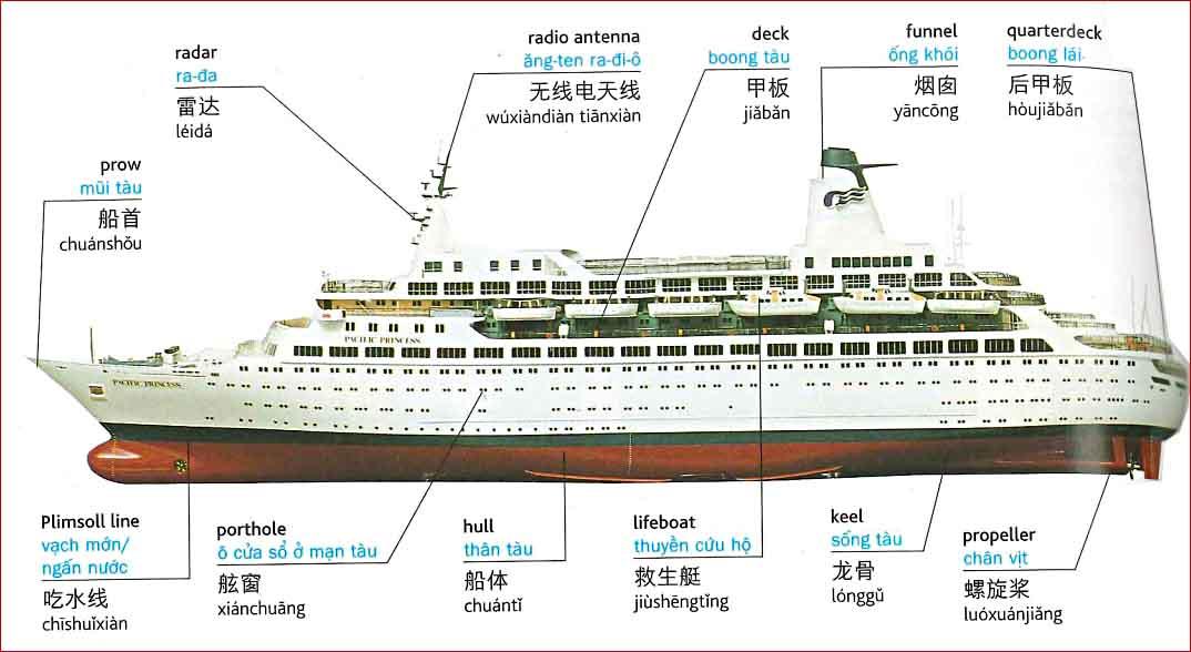 Tiếng Trung chủ đề tàu thủy - hải cảng