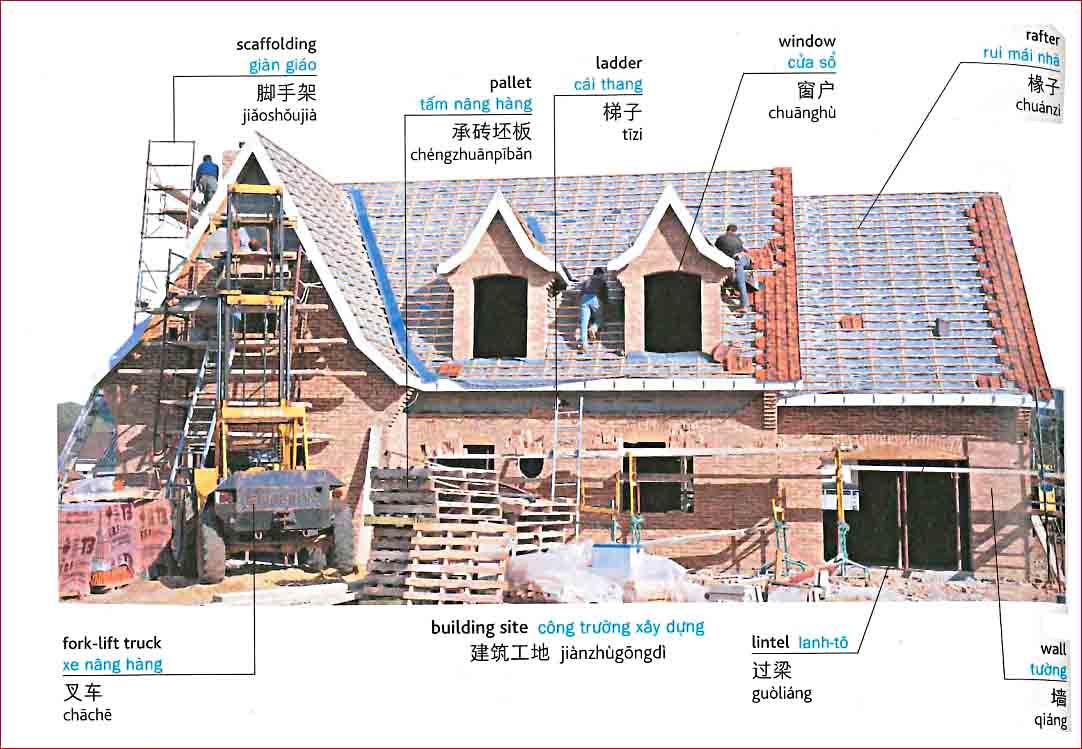 Tiếng Trung chủ đề về xây dựng công trình