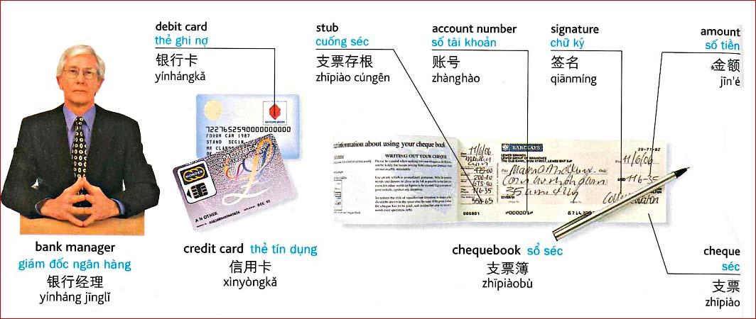 Tiếng Trung chủ đề tài chính - ngân hàng