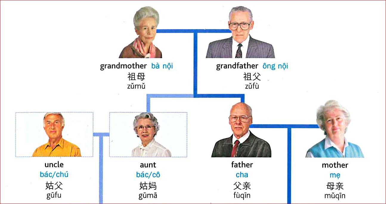 Tiếng Trung chủ đề gia đình