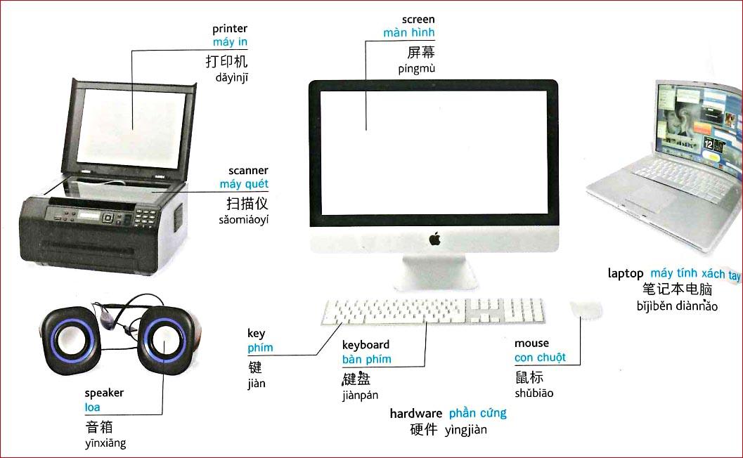 Tiếng Trung chủ đề máy tính - công nghệ thông tin