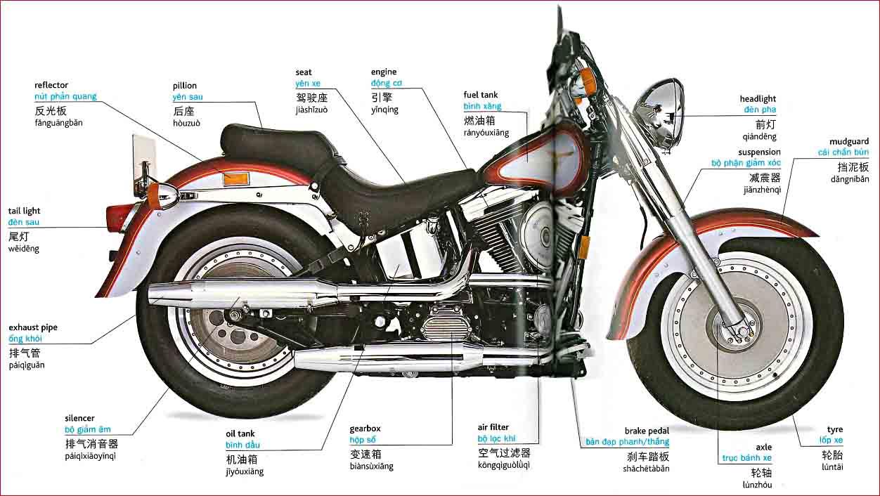 Tiếng Trung chủ đề xe máy