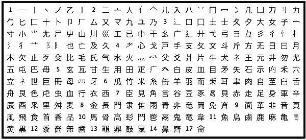 214 Bộ thủ tiếng Trung bằng hình ảnh