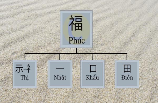 Chữ Phúc tiếng Trung được phân tích theo phương pháp chiết tự