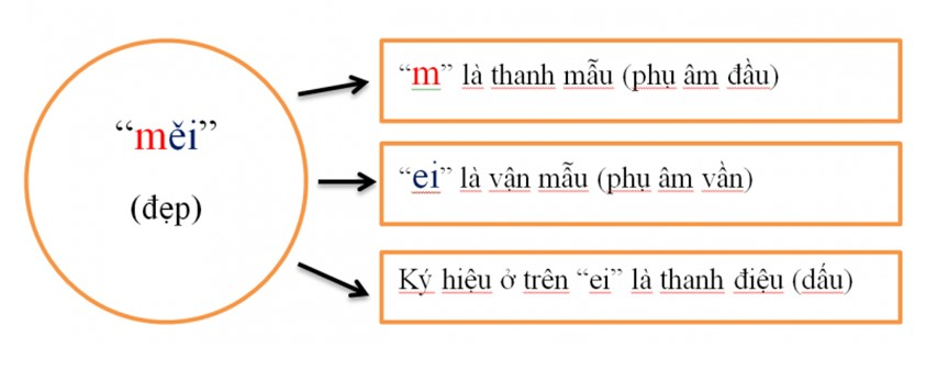 Thanh mẫu, vận mẫu, thanh điệu trong Tiếng Trung