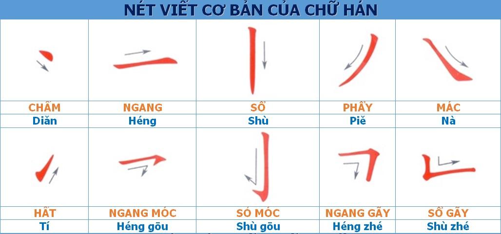 Các nét viết cơ bản của chữ Hán