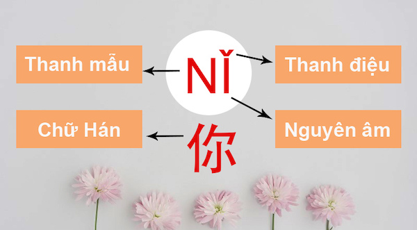 Hệ thống bính âm tiếng Trung